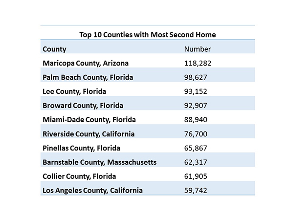 top_10_counties_chart_2