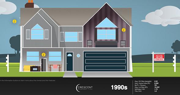 1990s_Home_infog