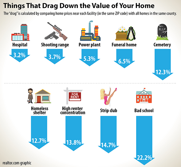 neighborhood_amenities_kill_value