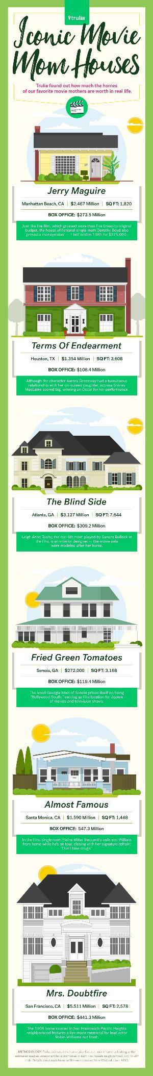 Trulia_Mothers_Day_Houses_infog