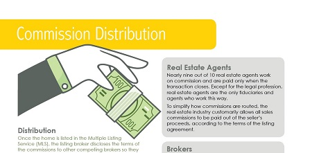 How Commission Distribution Works