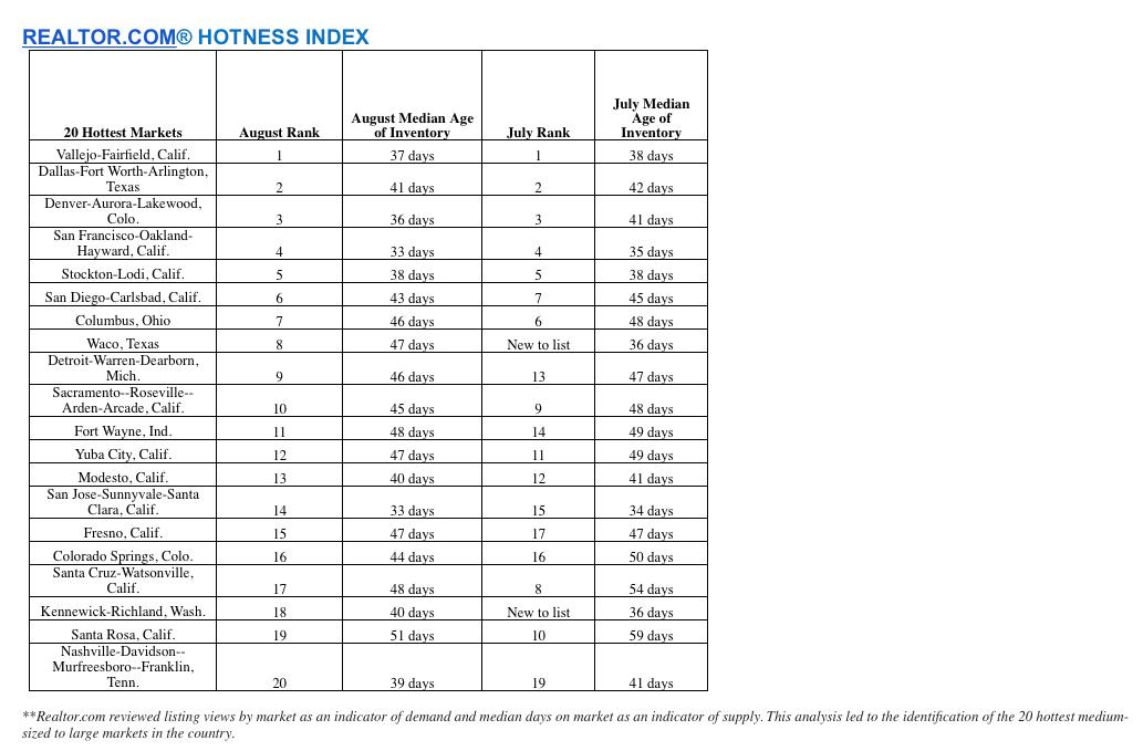 RDC_Hotness_Index_082616