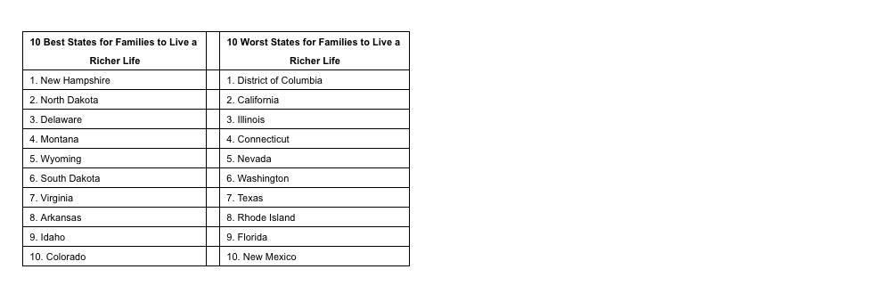 Richer_Life_Chart
