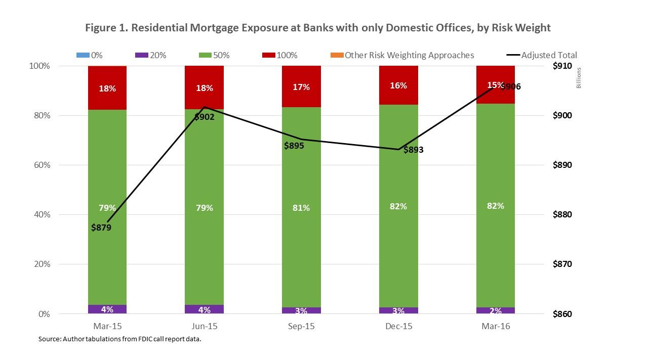 mortage_debt_chart_1