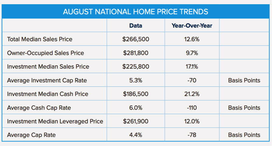 august_home_price_trends_chart