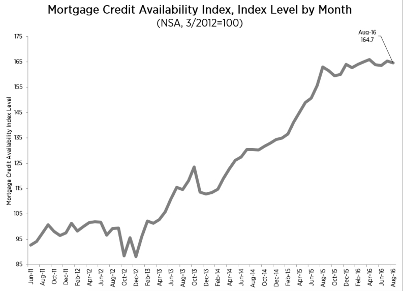 mortgage_availability_chart