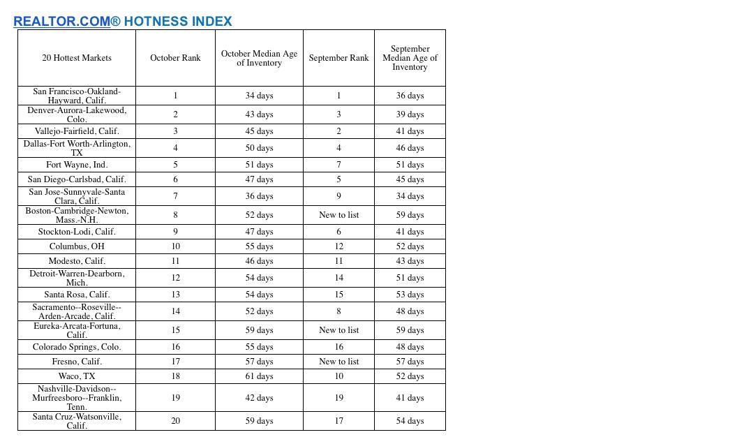 rdc_hotness_index_oct16