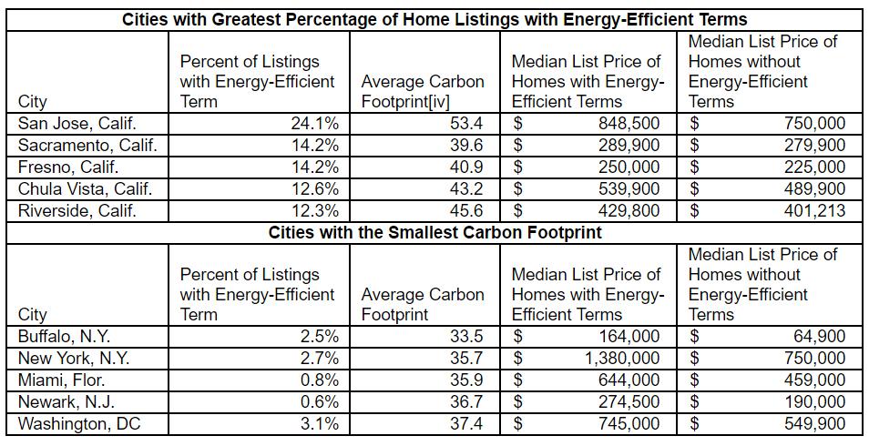 zillow_carbon_footprint_chart