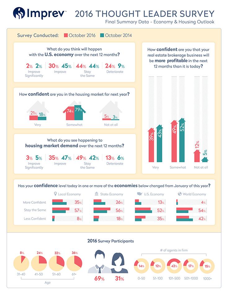 thought-leader-survey_housingeconomy_2016