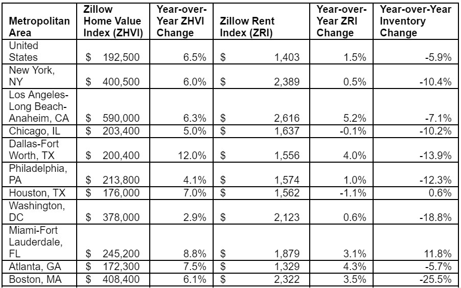 zillow_chart_122316