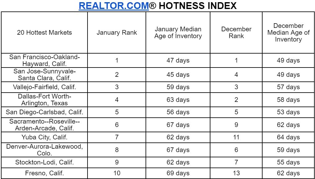 Realtor_com_Hotness_Index_January
