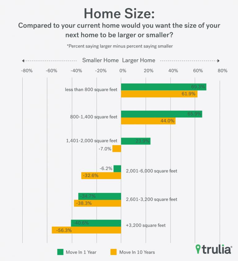 HomeSize_Trulia_Chart_3
