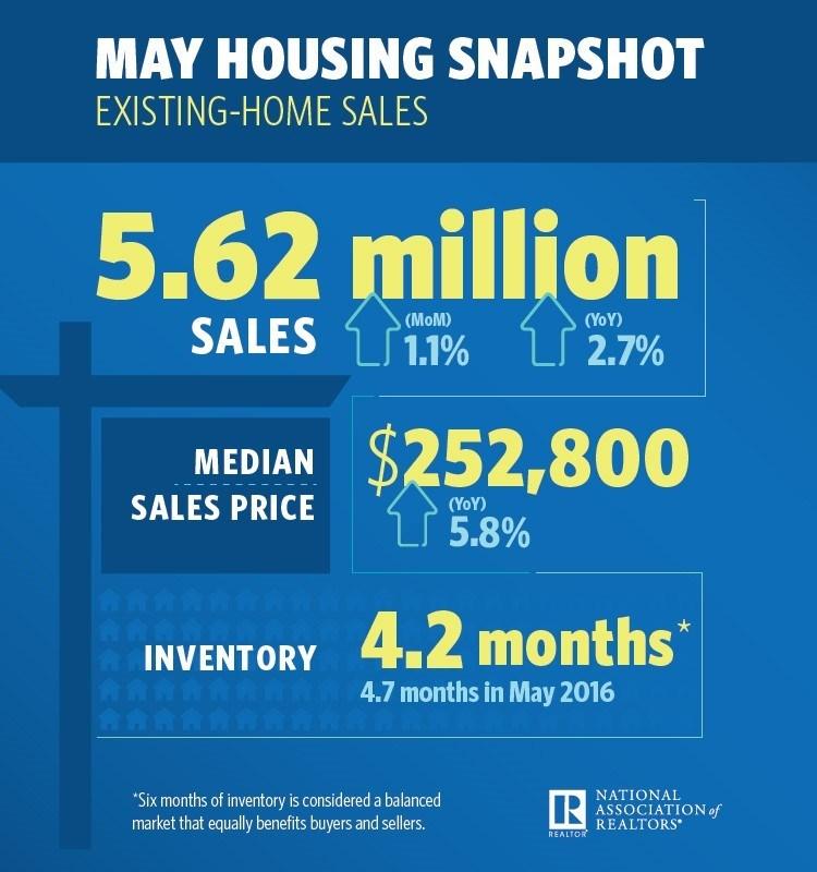 May Existing Home Sales Snapshot (PRNewsfoto/National Association of Realtors)