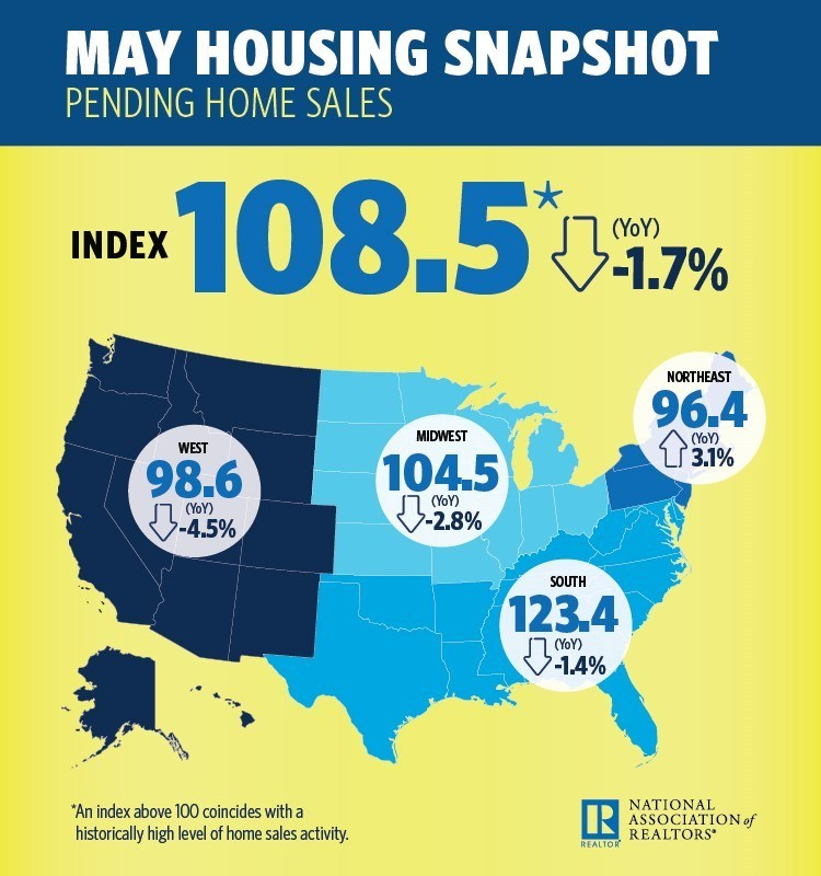 The ongoing supply shortages that are propping up home prices in many metro areas caused pending home sales in May to slump for the third consecutive month, according to the National Association of Realtors. (PRNewsfoto/National Association of Realtors)