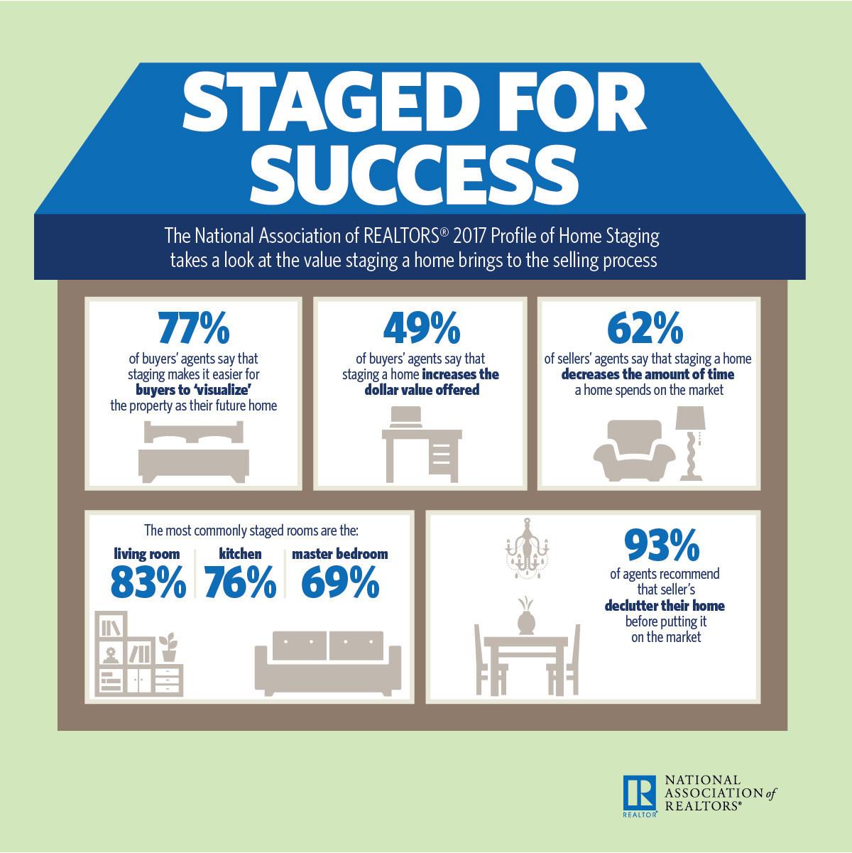 2017 Home Staging Report (PRNewsfoto/National Association of Realtors)