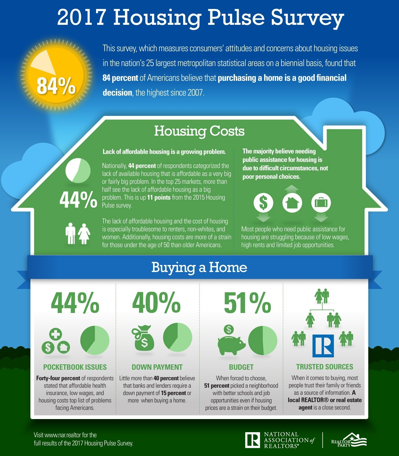 84 percent of Americans see homeownership as a good investment, according to the National Association of Realtors®' 2017 National Housing Pulse Survey. (PRNewsfoto/National Association of Realtors)