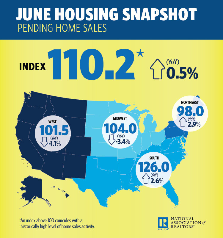 June 2017 Pending Home Sales (PRNewsfoto/National Association of Realtors)