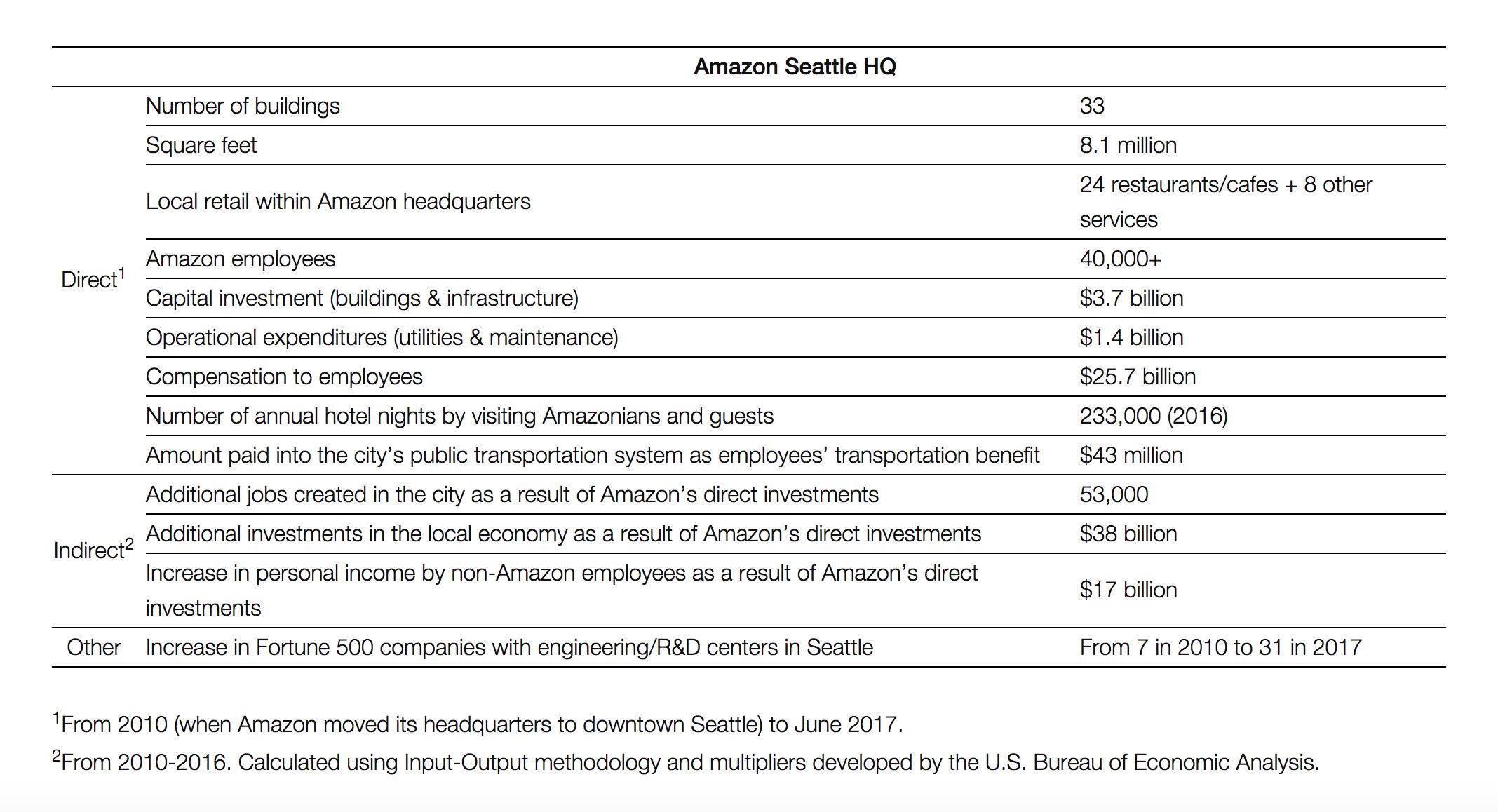 Amazon_Seattle