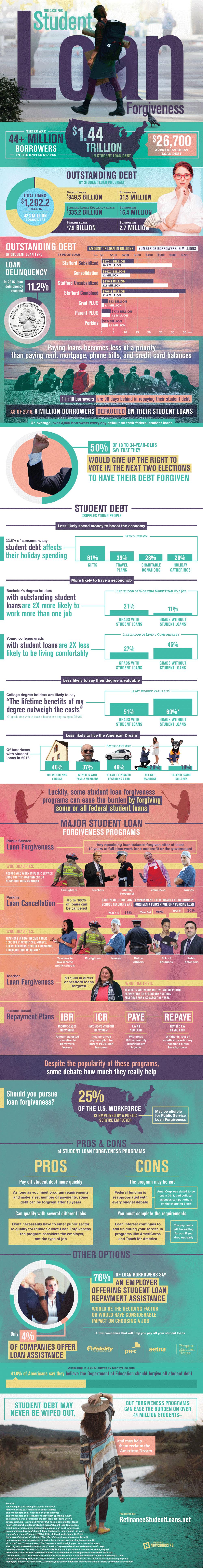 student_loan_forgiveness_infog