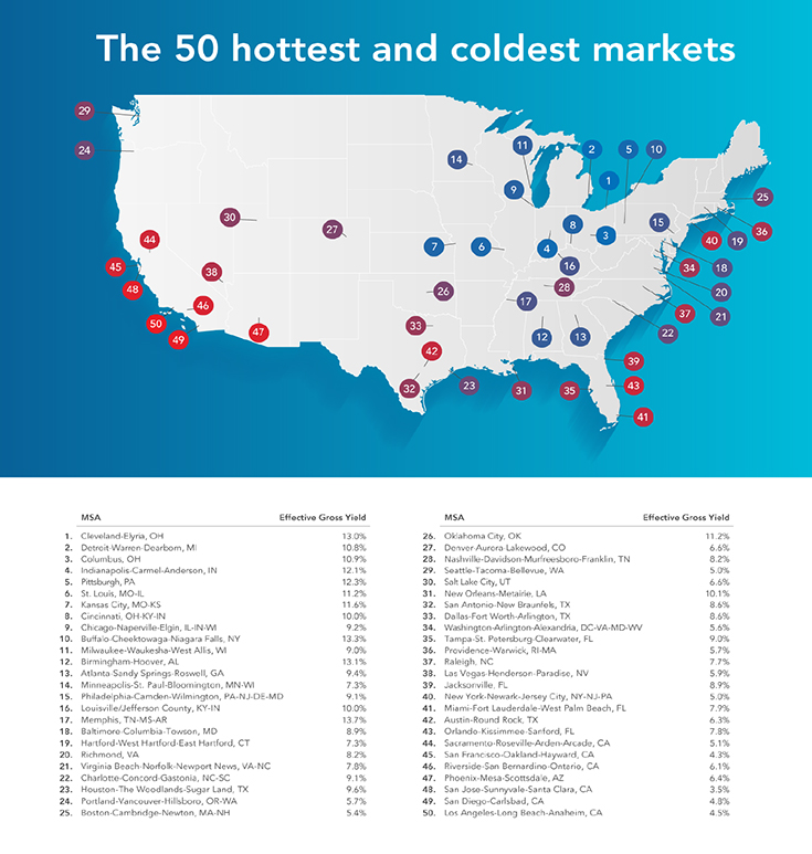 50_Hot_Cold_Markets