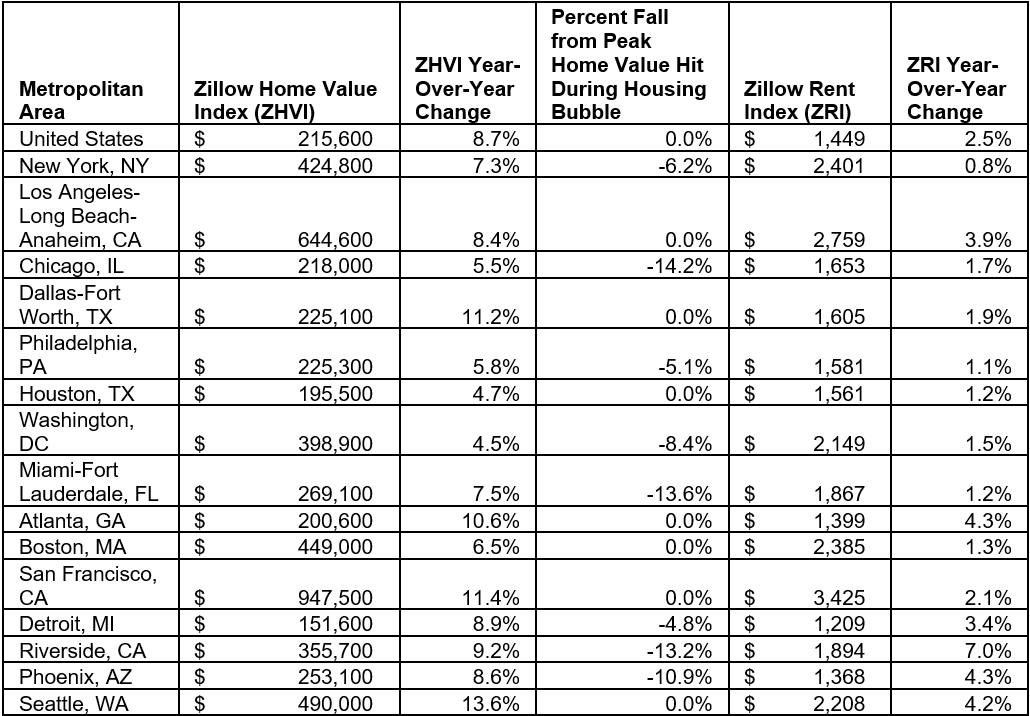 Zillow_Apr_18
