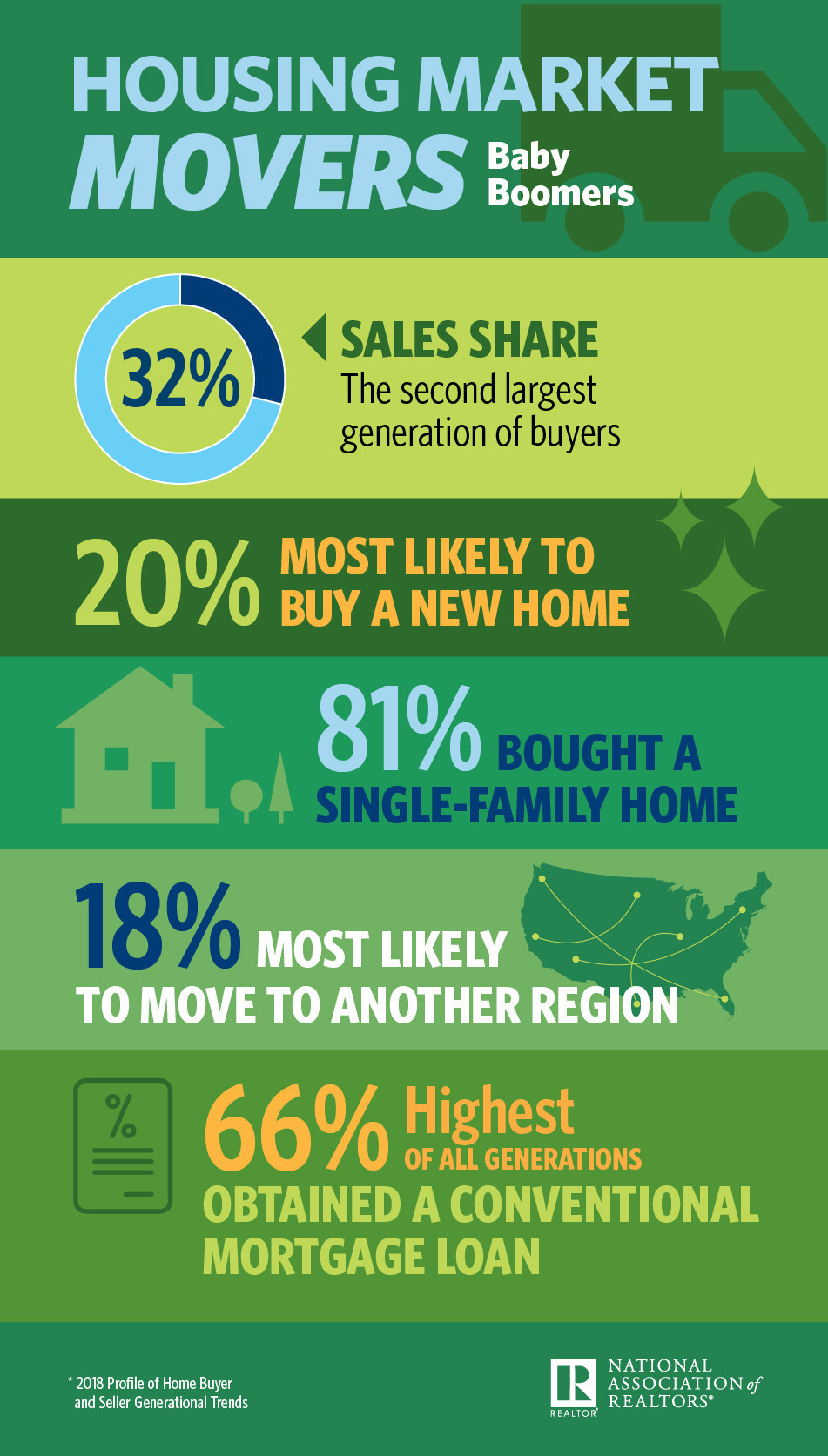 NAR Baby Boomers Infographic