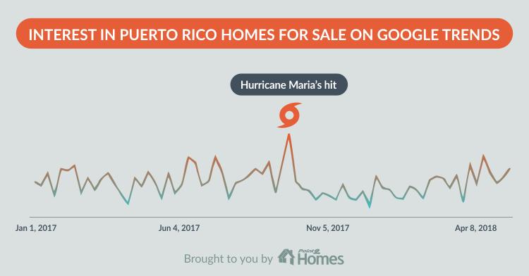 Puerto-Rico-google-trends
