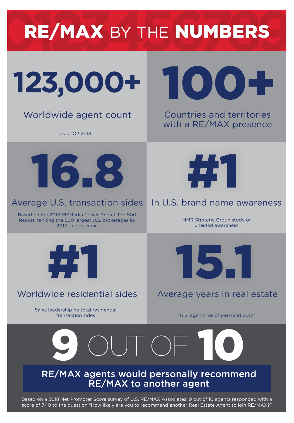 REMAX_By_the_Numbers_p35