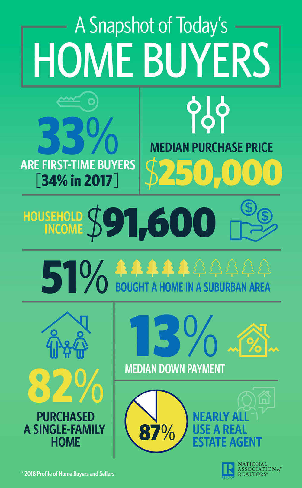 2018 Home Buyers Infographic