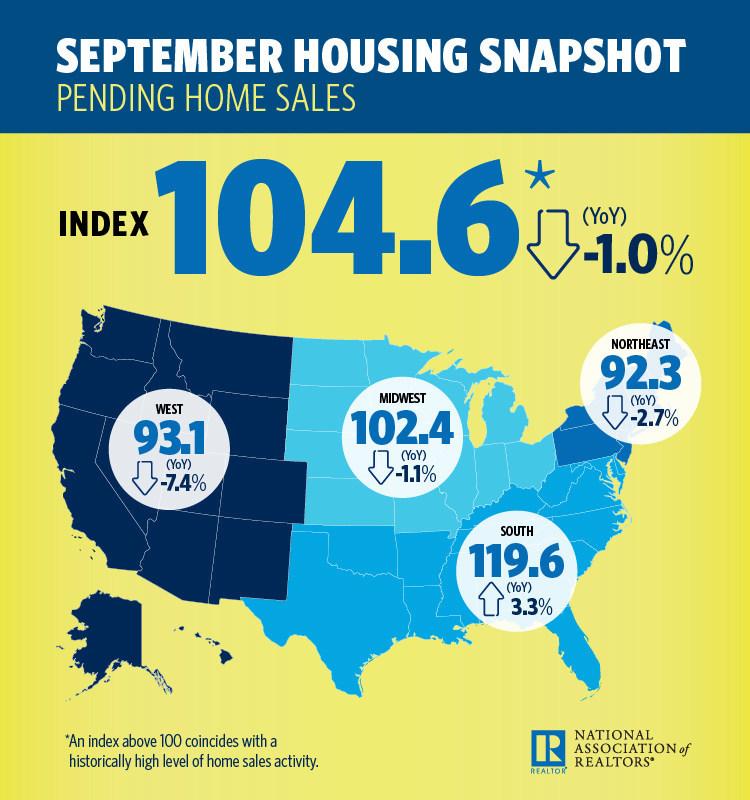 September 2018 Housing Snapshot
