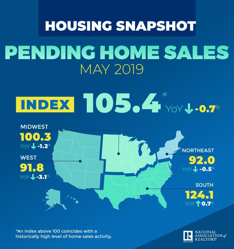 Pending Home Sales Rebound 1 1 Percent — RISMedia |